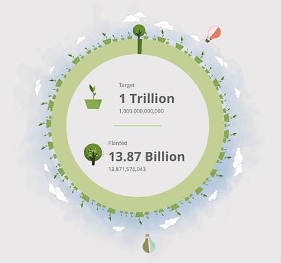 13 Milliarden Bäume gepflanzt